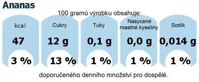 DDM (GDA) - doporučené denní množství energie a živin pro průměrného člověka (denní příjem 2000 kcal): Ananas