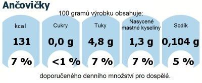 DDM (GDA) - doporučené denní množství energie a živin pro průměrného člověka (denní příjem 2000 kcal): Ančovičky