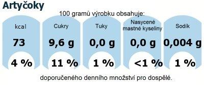 DDM (GDA) - doporučené denní množství energie a živin pro průměrného člověka (denní příjem 2000 kcal): Artyčoky
