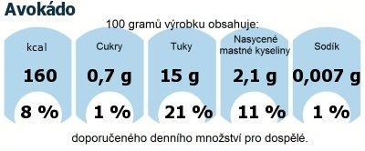 DDM (GDA) - doporučené denní množství energie a živin pro průměrného člověka (denní příjem 2000 kcal): Avokádo