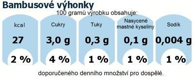 DDM (GDA) - doporučené denní množství energie a živin pro průměrného člověka (denní příjem 2000 kcal): Bambusové výhonky