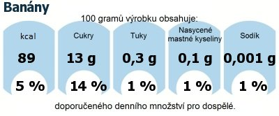 DDM (GDA) - doporučené denní množství energie a živin pro průměrného člověka (denní příjem 2000 kcal): Banány