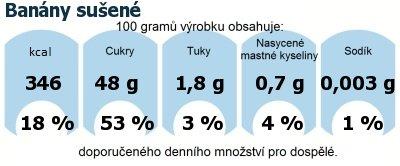 DDM (GDA) - doporučené denní množství energie a živin pro průměrného člověka (denní příjem 2000 kcal): Banány sušené