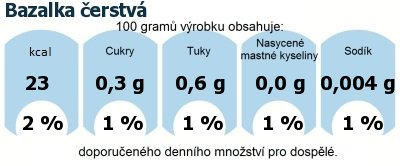 DDM (GDA) - doporučené denní množství energie a živin pro průměrného člověka (denní příjem 2000 kcal): Bazalka čerstvá