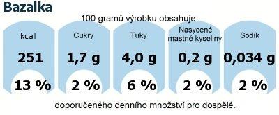 DDM (GDA) - doporučené denní množství energie a živin pro průměrného člověka (denní příjem 2000 kcal): Bazalka