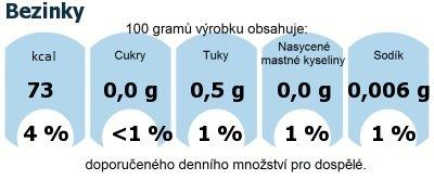 DDM (GDA) - doporučené denní množství energie a živin pro průměrného člověka (denní příjem 2000 kcal): Bezinky