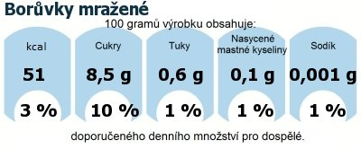 DDM (GDA) - doporučené denní množství energie a živin pro průměrného člověka (denní příjem 2000 kcal): Borůvky mražené