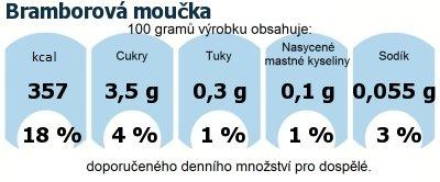 DDM (GDA) - doporučené denní množství energie a živin pro průměrného člověka (denní příjem 2000 kcal): Bramborová moučka