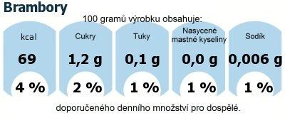 DDM (GDA) - doporučené denní množství energie a živin pro průměrného člověka (denní příjem 2000 kcal): Brambory