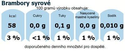 DDM (GDA) - doporučené denní množství energie a živin pro průměrného člověka (denní příjem 2000 kcal): Brambory syrové