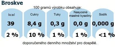 DDM (GDA) - doporučené denní množství energie a živin pro průměrného člověka (denní příjem 2000 kcal): Broskve