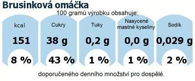 DDM (GDA) - doporučené denní množství energie a živin pro průměrného člověka (denní příjem 2000 kcal): Brusinková omáčka