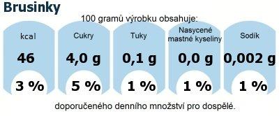 DDM (GDA) - doporučené denní množství energie a živin pro průměrného člověka (denní příjem 2000 kcal): Brusinky