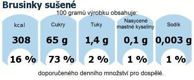 DDM (GDA) - doporučené denní množství energie a živin pro průměrného člověka (denní příjem 2000 kcal): Brusinky sušené