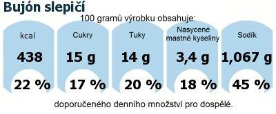 DDM (GDA) - doporučené denní množství energie a živin pro průměrného člověka (denní příjem 2000 kcal): Bujón slepičí