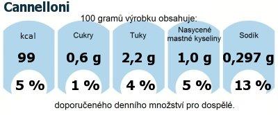 DDM (GDA) - doporučené denní množství energie a živin pro průměrného člověka (denní příjem 2000 kcal): Cannelloni