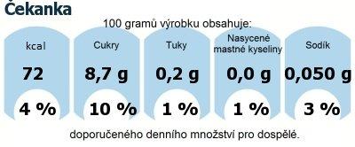 DDM (GDA) - doporučené denní množství energie a živin pro průměrného člověka (denní příjem 2000 kcal): Čekanka