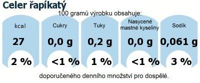 DDM (GDA) - doporučené denní množství energie a živin pro průměrného člověka (denní příjem 2000 kcal): Celer řapíkatý