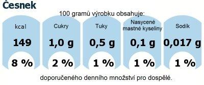 DDM (GDA) - doporučené denní množství energie a živin pro průměrného člověka (denní příjem 2000 kcal): Česnek