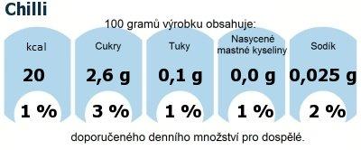 DDM (GDA) - doporučené denní množství energie a živin pro průměrného člověka (denní příjem 2000 kcal): Chilli