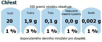 DDM (GDA) - doporučené denní množství energie a živin pro průměrného člověka (denní příjem 2000 kcal): Chřest