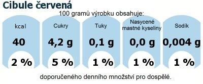 DDM (GDA) - doporučené denní množství energie a živin pro průměrného člověka (denní příjem 2000 kcal): Cibule červená