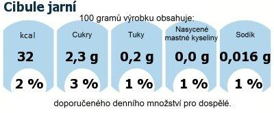 DDM (GDA) - doporučené denní množství energie a živin pro průměrného člověka (denní příjem 2000 kcal): Cibule jarní