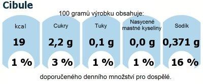 DDM (GDA) - doporučené denní množství energie a živin pro průměrného člověka (denní příjem 2000 kcal): Cibule