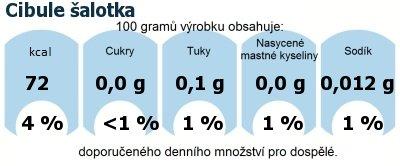 DDM (GDA) - doporučené denní množství energie a živin pro průměrného člověka (denní příjem 2000 kcal): Cibule šalotka
