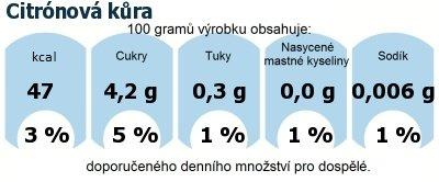DDM (GDA) - doporučené denní množství energie a živin pro průměrného člověka (denní příjem 2000 kcal): Citrónová kůra