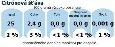 DDM (GDA) - doporučené denní množství energie a živin pro průměrného člověka (denní příjem 2000 kcal): Citrónová šťáva
