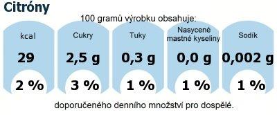 DDM (GDA) - doporučené denní množství energie a živin pro průměrného člověka (denní příjem 2000 kcal): Citróny