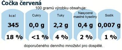 DDM (GDA) - doporučené denní množství energie a živin pro průměrného člověka (denní příjem 2000 kcal): Čočka červená