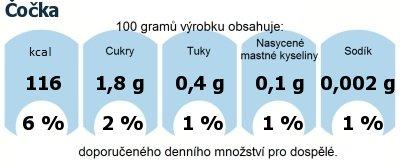 DDM (GDA) - doporučené denní množství energie a živin pro průměrného člověka (denní příjem 2000 kcal): Čočka