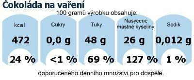 DDM (GDA) - doporučené denní množství energie a živin pro průměrného člověka (denní příjem 2000 kcal): Čokoláda na vaření