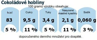 DDM (GDA) - doporučené denní množství energie a živin pro průměrného člověka (denní příjem 2000 kcal): Čokoládové hobliny