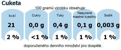 DDM (GDA) - doporučené denní množství energie a živin pro průměrného člověka (denní příjem 2000 kcal): Cuketa