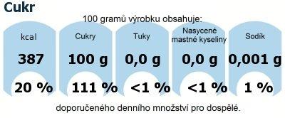 DDM (GDA) - doporučené denní množství energie a živin pro průměrného člověka (denní příjem 2000 kcal): Cukr