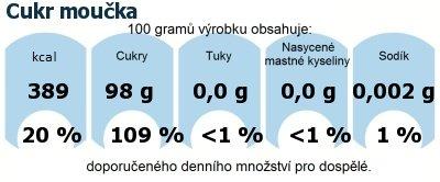 DDM (GDA) - doporučené denní množství energie a živin pro průměrného člověka (denní příjem 2000 kcal): Cukr moučka