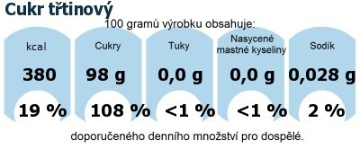 DDM (GDA) - doporučené denní množství energie a živin pro průměrného člověka (denní příjem 2000 kcal): Cukr třtinový