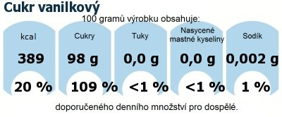 DDM (GDA) - doporučené denní množství energie a živin pro průměrného člověka (denní příjem 2000 kcal): Cukr vanilkový