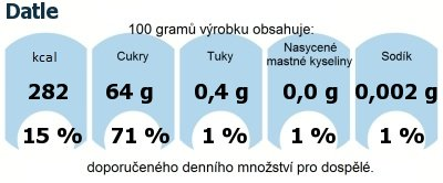 DDM (GDA) - doporučené denní množství energie a živin pro průměrného člověka (denní příjem 2000 kcal): Datle