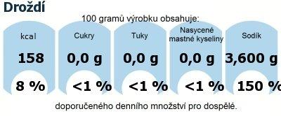 DDM (GDA) - doporučené denní množství energie a živin pro průměrného člověka (denní příjem 2000 kcal): Droždí