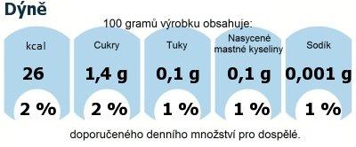 DDM (GDA) - doporučené denní množství energie a živin pro průměrného člověka (denní příjem 2000 kcal): Dýně