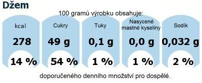 DDM (GDA) - doporučené denní množství energie a živin pro průměrného člověka (denní příjem 2000 kcal): Džem