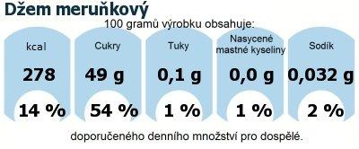 DDM (GDA) - doporučené denní množství energie a živin pro průměrného člověka (denní příjem 2000 kcal): Džem meruňkový