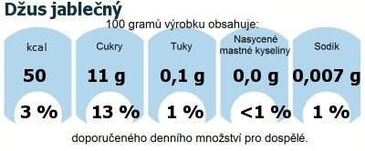 DDM (GDA) - doporučené denní množství energie a živin pro průměrného člověka (denní příjem 2000 kcal): Džus jablečný