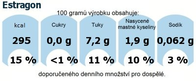 DDM (GDA) - doporučené denní množství energie a živin pro průměrného člověka (denní příjem 2000 kcal): Estragon