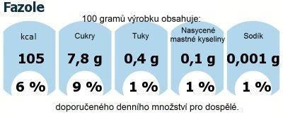 DDM (GDA) - doporučené denní množství energie a živin pro průměrného člověka (denní příjem 2000 kcal): Fazole