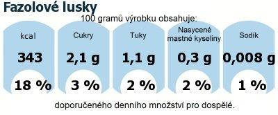 DDM (GDA) - doporučené denní množství energie a živin pro průměrného člověka (denní příjem 2000 kcal): Fazolové lusky